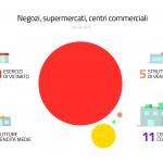 negozi e supermercati